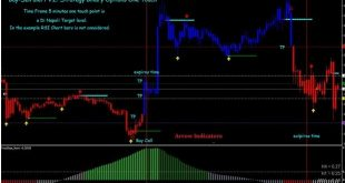 Sell your manual forex signals