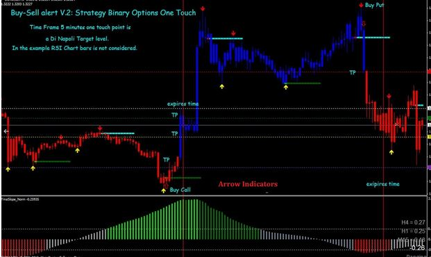 100 Accurate Buy Sell Signal Indicators For Mt4 Free