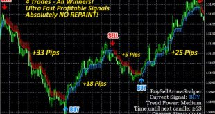Buy Sell Arrow Indicator Non repaint MT4