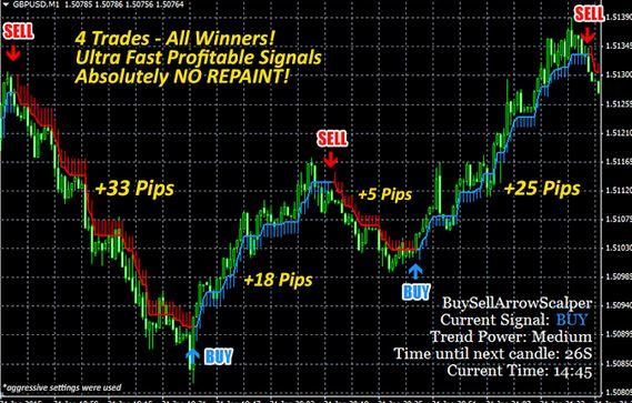 Buy Sell Arrow Indicator Non repaint MT4