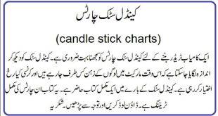 Candlestick Pattern in Urdu