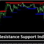 Download Support and Resistance Indicator For MT4 Free