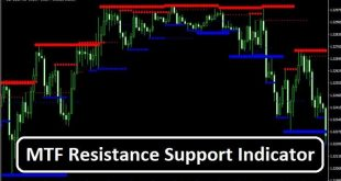 Forex Support and Resistance Indicator MT4