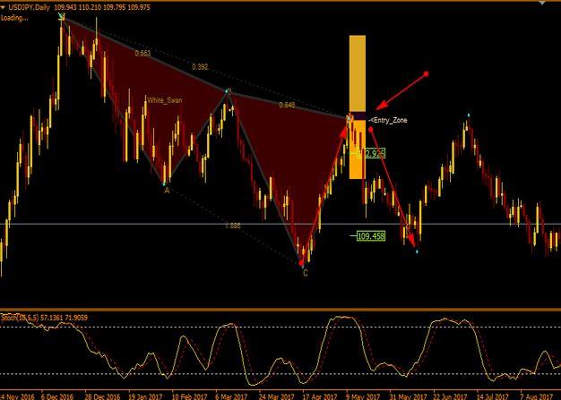 Harmonic Pattern Detection Indicator MT4 free