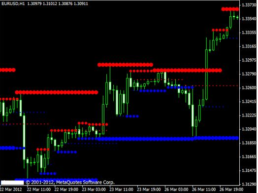 Multi Time Frame Support and Resistance Indicator MT4