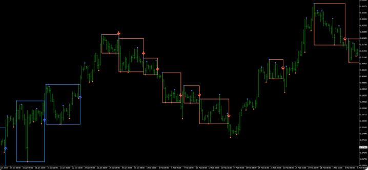 Forex Support And Resistance Indicator For Mobile Mt4 Android