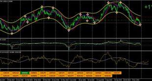 Tani Forex Indicator MT4