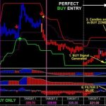 Download Buy/Sell Arrow Indicator 90% Accurate MT4 Free