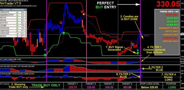 buy sell indicator 90 accurate mt4