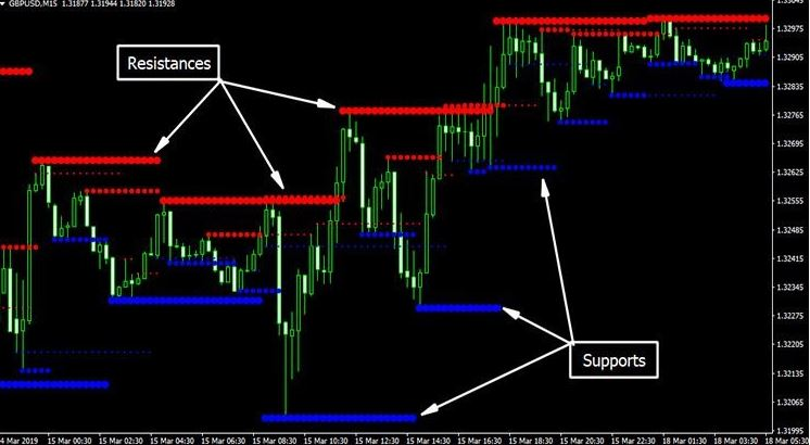 daily support resistance indicator