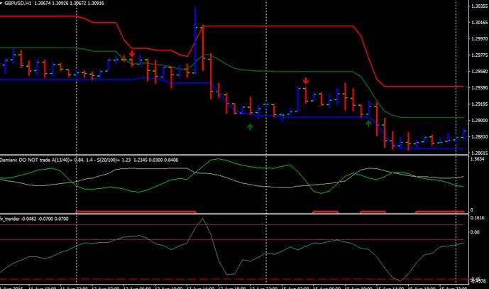 dynamic support and resistance indicator mt4