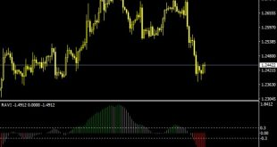 forex confirmation indicator mt4